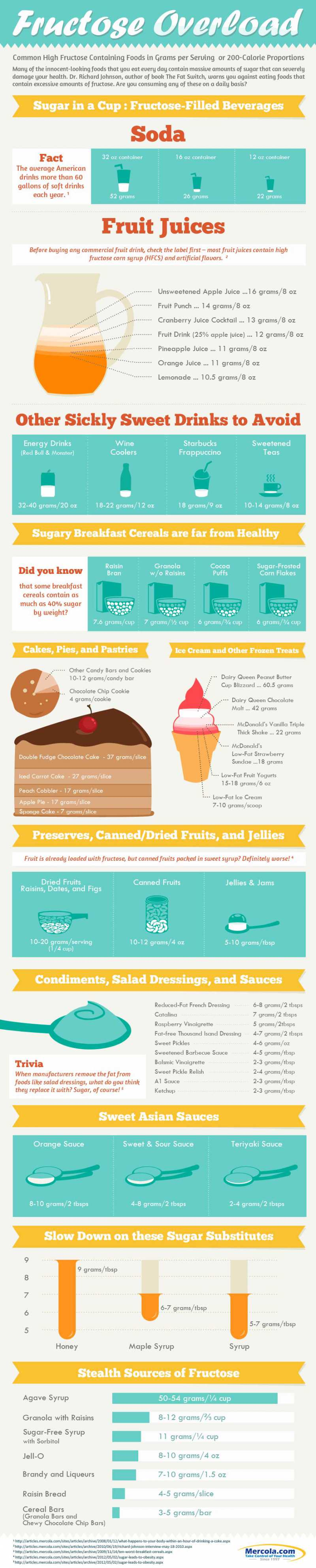 Foods High in Sugar - Fructose Overload Infographic