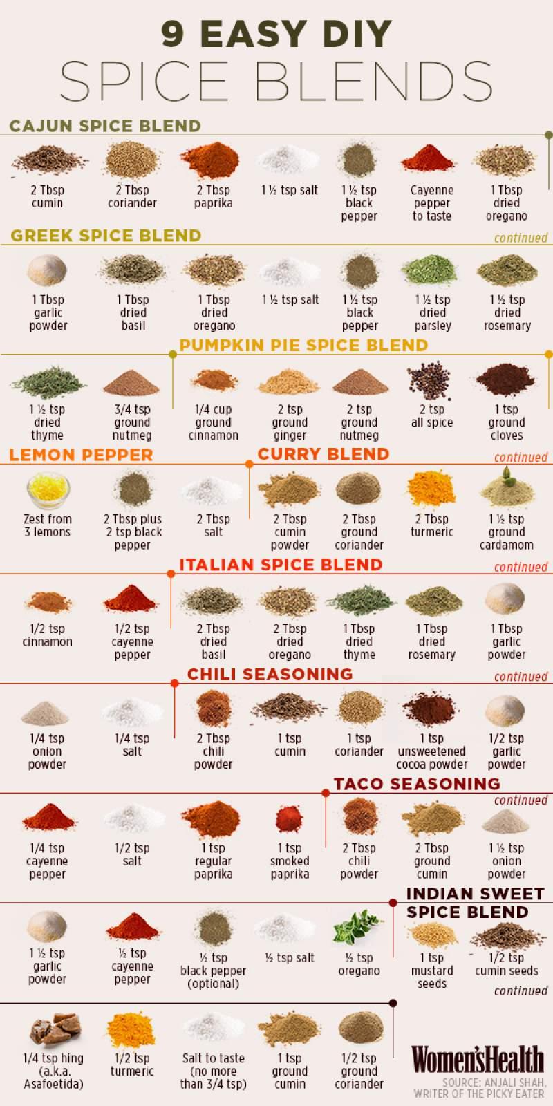 Homemade Spice Blends