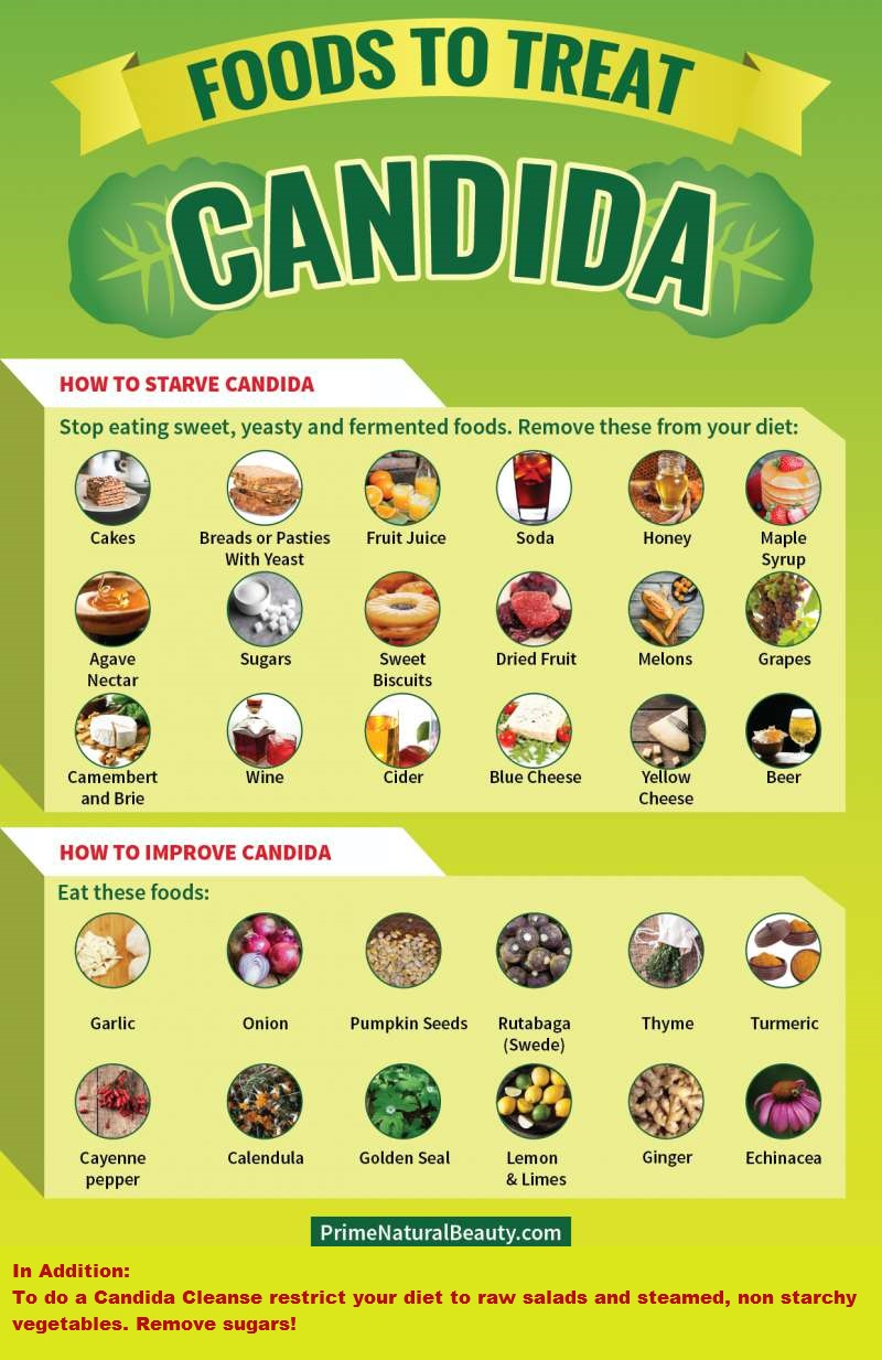 How to Treat Candida