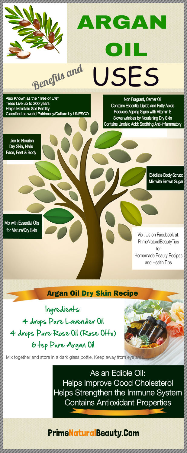 Argon Oil Uses Infographic
